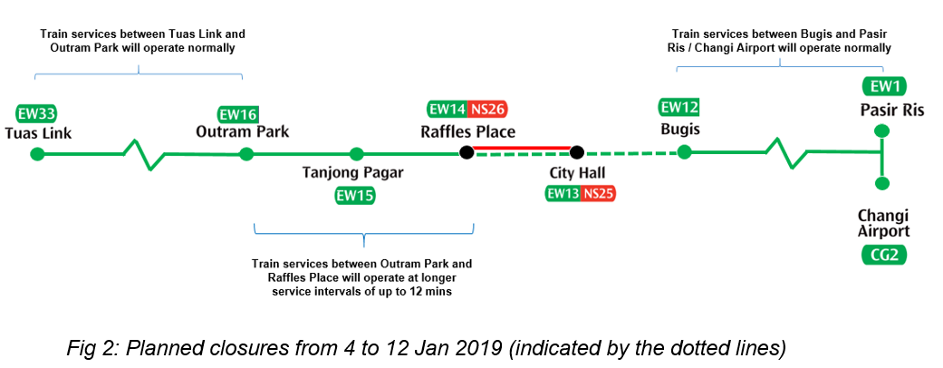 Early Closure of MRT Stations on North-South and East-West